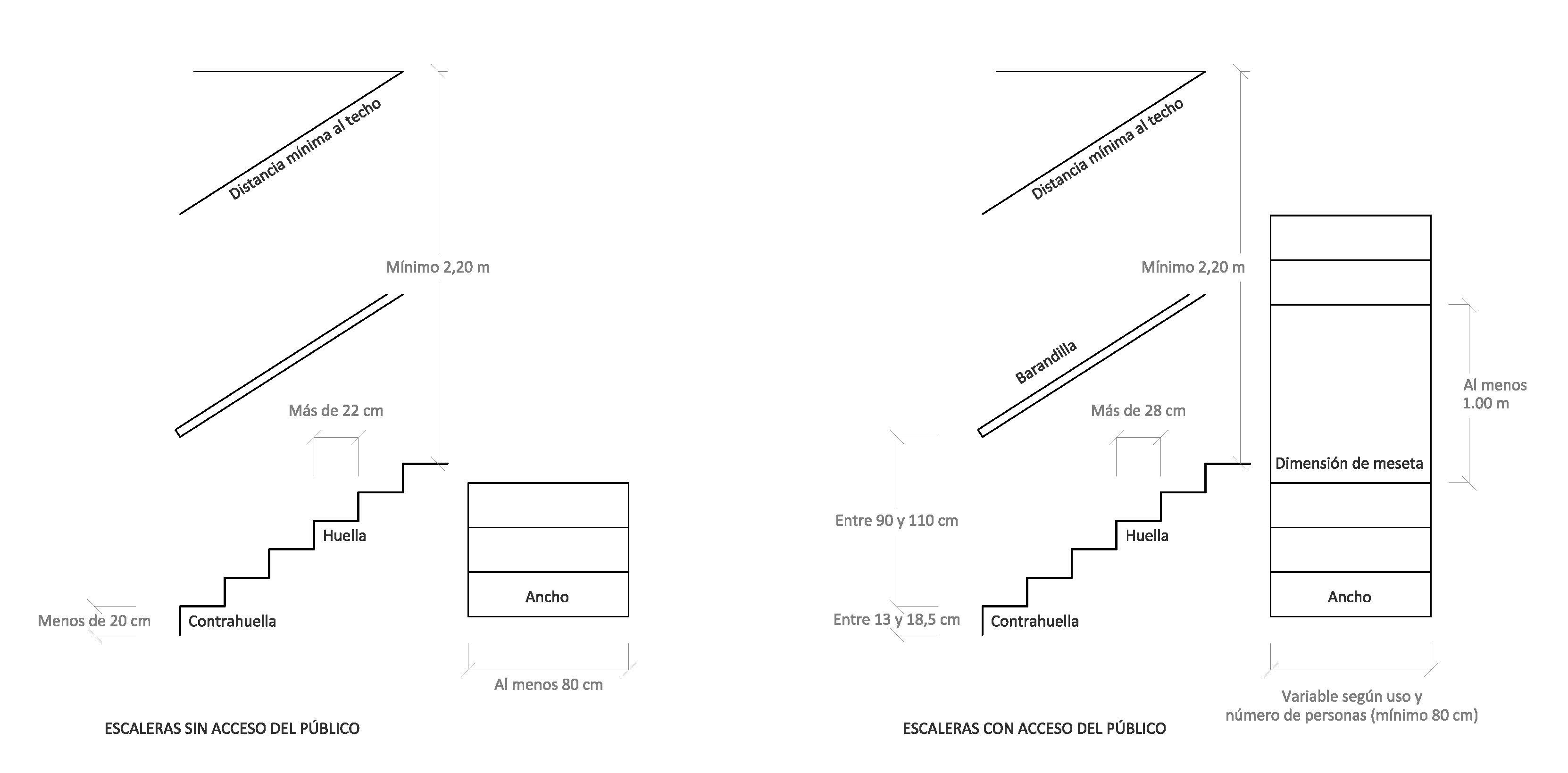 Licencias de actividad selecci n de for Dimensiones de escaleras