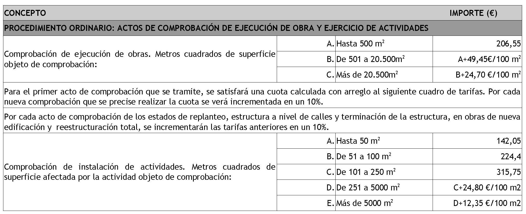 Procedimientos procedimiento for Diferencia entre licencia de apertura y licencia de actividad
